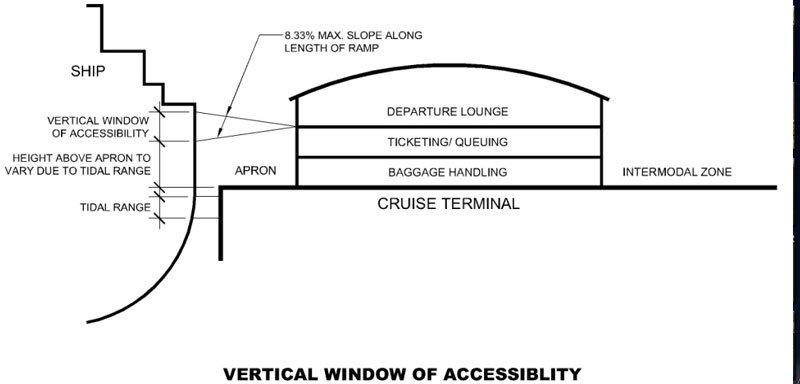 Cruise Ship Study